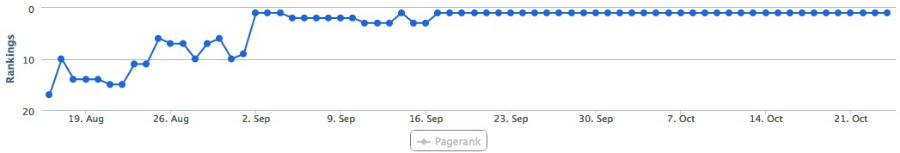 seo ranking image